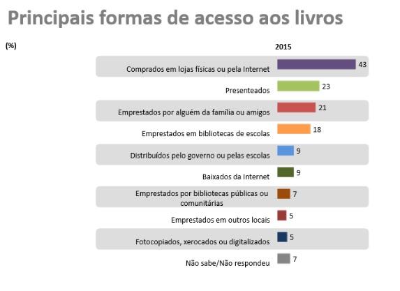 Principais formas de acesso a livros no Brasil