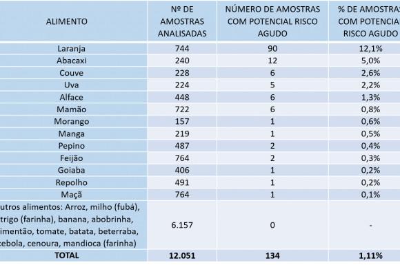 tabela_agrotoxicos